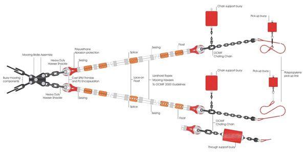 Lankhorst SMC Diagram